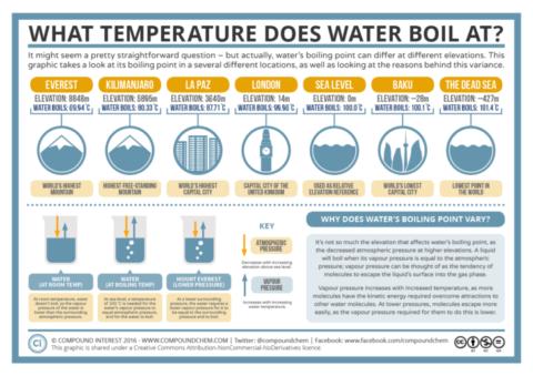Water Boiling Temperature David Bradley