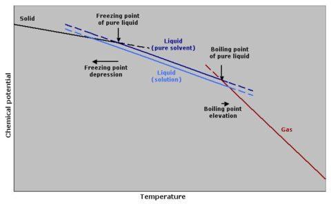 freezing-point-depression