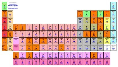 Periodic table of science blogs